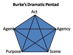 Burke's Dramatic Pentad: Act-Agency-Scene-Purpose-Agent